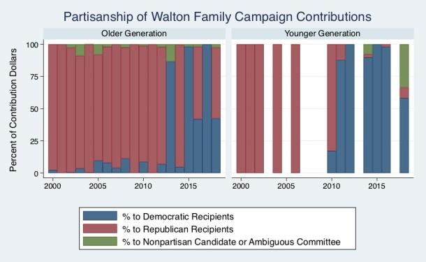 Walton Trend
